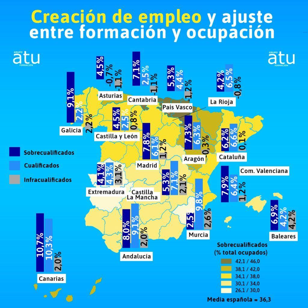 sobrecualificación en España